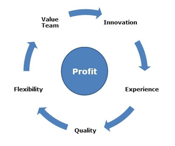 value of flexible management Flexible budget approach dilutes the value of a budget process position at to whether or not a flexible budget approach dilutes the value of a budget.